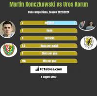 Martin Konczkowski vs Uros Korun h2h player stats