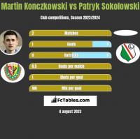 Martin Konczkowski vs Patryk Sokolowski h2h player stats