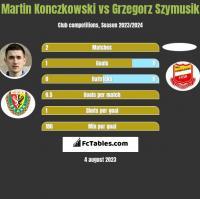 Martin Konczkowski vs Grzegorz Szymusik h2h player stats