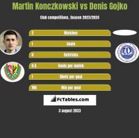 Martin Konczkowski vs Denis Gojko h2h player stats