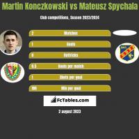 Martin Konczkowski vs Mateusz Spychala h2h player stats