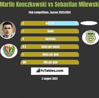 Martin Konczkowski vs Sebastian Milewski h2h player stats