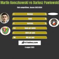 Martin Konczkowski vs Dariusz Pawlowski h2h player stats