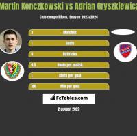 Martin Konczkowski vs Adrian Gryszkiewicz h2h player stats