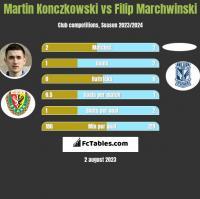 Martin Konczkowski vs Filip Marchwinski h2h player stats