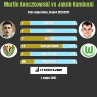 Martin Konczkowski vs Jakub Kaminski h2h player stats
