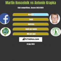 Martin Koscelnik vs Antonin Krapka h2h player stats