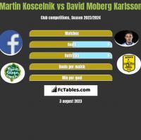 Martin Koscelnik vs David Moberg Karlsson h2h player stats