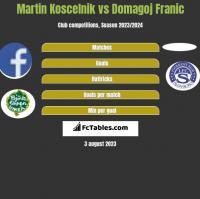 Martin Koscelnik vs Domagoj Franic h2h player stats