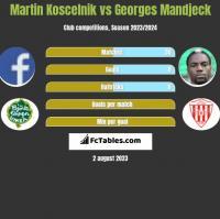 Martin Koscelnik vs Georges Mandjeck h2h player stats