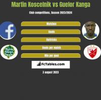 Martin Koscelnik vs Guelor Kanga h2h player stats