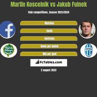 Martin Koscelnik vs Jakub Fulnek h2h player stats