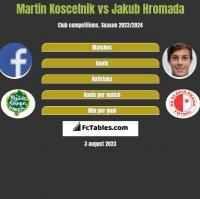 Martin Koscelnik vs Jakub Hromada h2h player stats