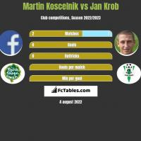Martin Koscelnik vs Jan Krob h2h player stats