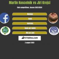 Martin Koscelnik vs Jiri Krejci h2h player stats
