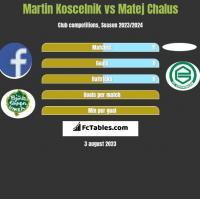 Martin Koscelnik vs Matej Chalus h2h player stats