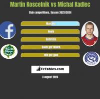 Martin Koscelnik vs Michal Kadlec h2h player stats