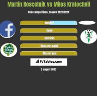 Martin Koscelnik vs Milos Kratochvil h2h player stats