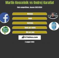 Martin Koscelnik vs Ondrej Karafiat h2h player stats