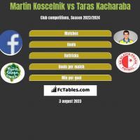 Martin Koscelnik vs Taras Kacharaba h2h player stats
