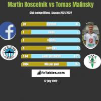 Martin Koscelnik vs Tomas Malinsky h2h player stats