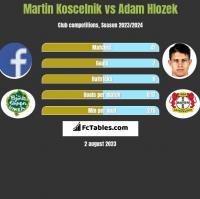 Martin Koscelnik vs Adam Hlozek h2h player stats