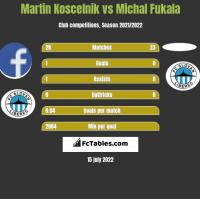 Martin Koscelnik vs Michal Fukala h2h player stats