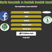 Martin Koscelnik vs Dominik Dominik Hasek h2h player stats