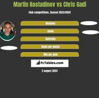 Martin Kostadinov vs Chris Gadi h2h player stats