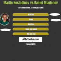 Martin Kostadinov vs Daniel Mladenov h2h player stats