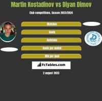 Martin Kostadinov vs Diyan Dimov h2h player stats