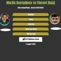 Martin Kostadinov vs Florent Bojaj h2h player stats
