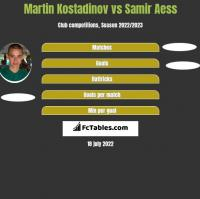 Martin Kostadinov vs Samir Aess h2h player stats