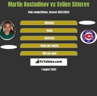 Martin Kostadinov vs Svilen Shterev h2h player stats