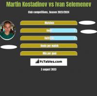 Martin Kostadinov vs Ivan Selemenev h2h player stats