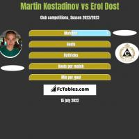 Martin Kostadinov vs Erol Dost h2h player stats