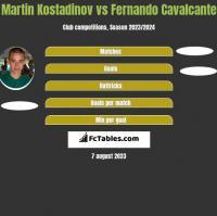 Martin Kostadinov vs Fernando Cavalcante h2h player stats