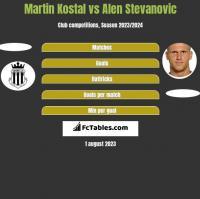 Martin Kostal vs Alen Stevanovic h2h player stats