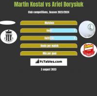 Martin Kostal vs Ariel Borysiuk h2h player stats