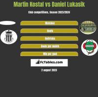 Martin Kostal vs Daniel Lukasik h2h player stats