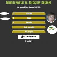 Martin Kostal vs Jaroslaw Kubicki h2h player stats