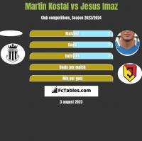 Martin Kostal vs Jesus Imaz h2h player stats