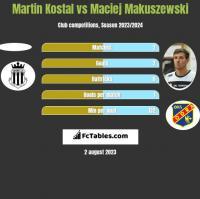 Martin Kostal vs Maciej Makuszewski h2h player stats