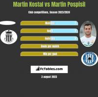 Martin Kostal vs Martin Pospisil h2h player stats