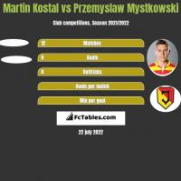 Martin Kostal vs Przemyslaw Mystkowski h2h player stats