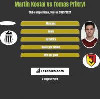 Martin Kostal vs Tomas Prikryl h2h player stats