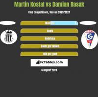 Martin Kostal vs Damian Rasak h2h player stats