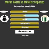 Martin Kostal vs Mateusz Sopocko h2h player stats