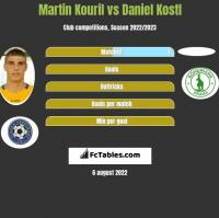 Martin Kouril vs Daniel Kostl h2h player stats