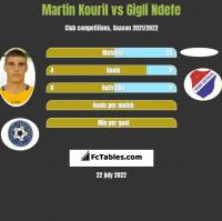 Martin Kouril vs Gigli Ndefe h2h player stats